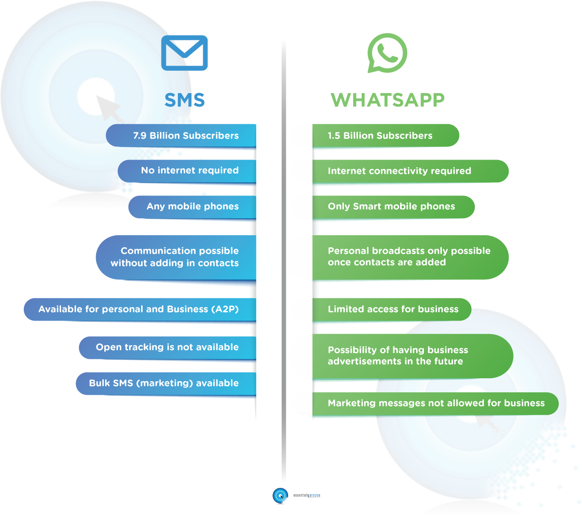 WhatsApp Vs SMS Comparison