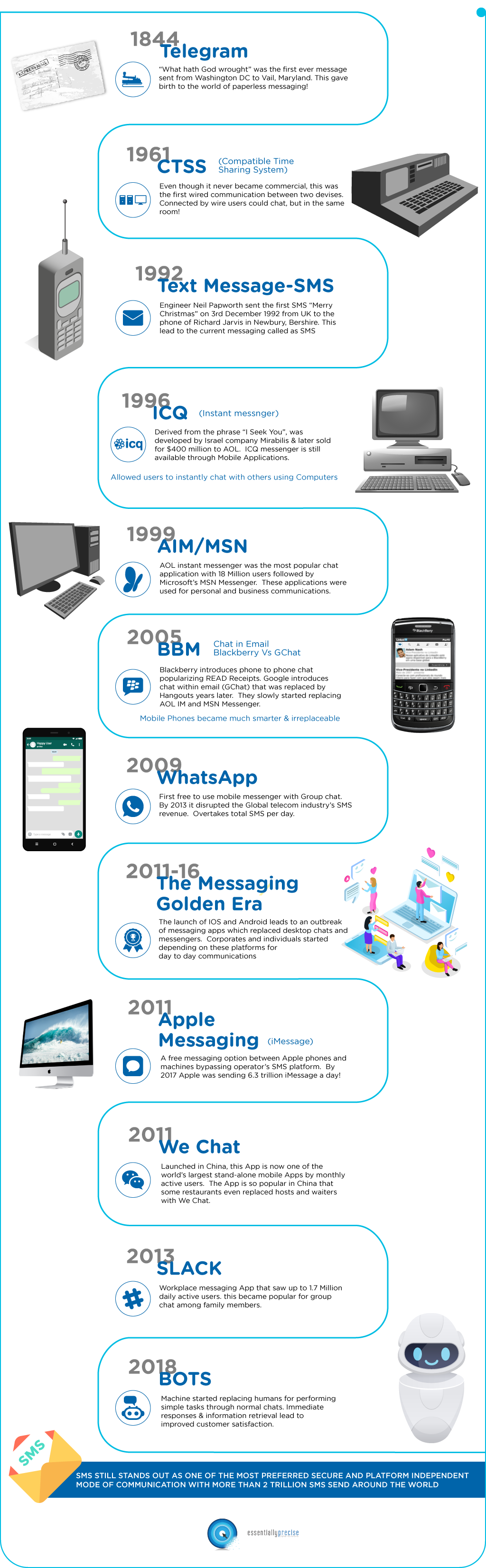 Evolution of Messaging - Infographics