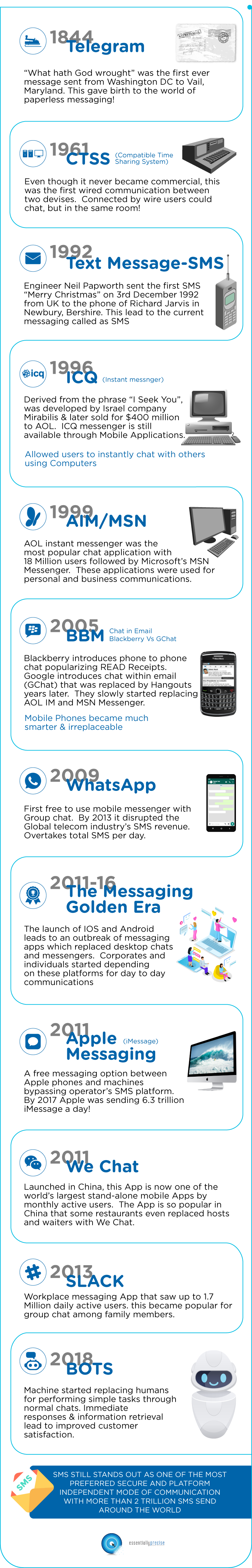 Evolution of Messaging - Infographics (Mobile)