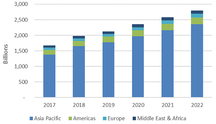 A2P SMS Market Growth from 2017