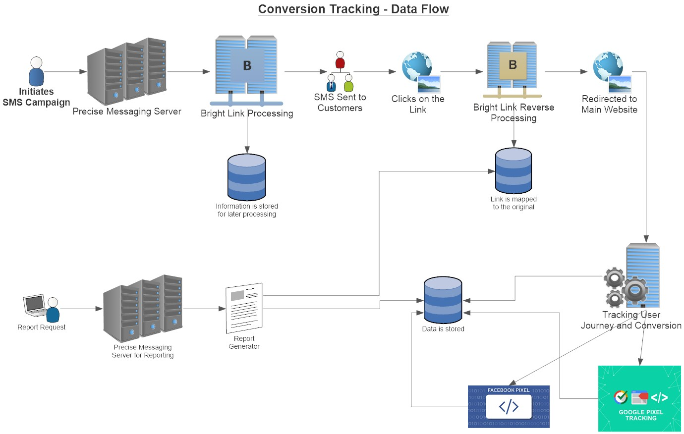 Conversion Tracking Data Flow & Bright Links