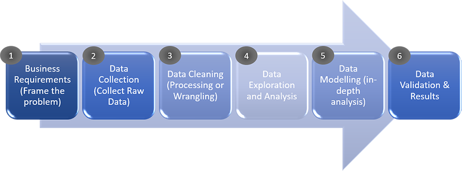 6 step process for Data Science