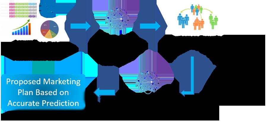 Predictive Marketing Work Flow